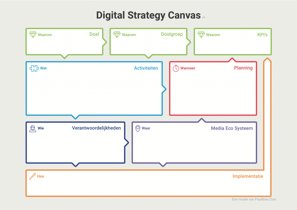 DigitalStrategyCanvas